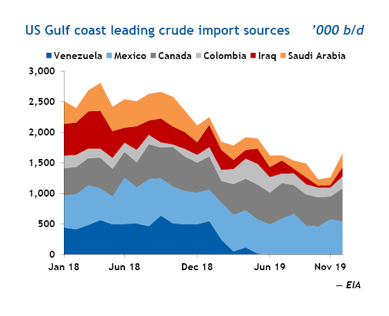 US Gulf coast leading crude oil import sources