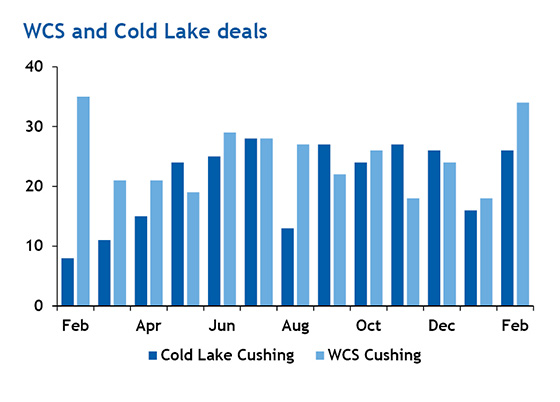WCS and Cold Lake deals