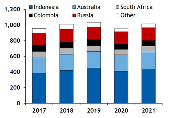 Seaborne thermal coal supply forecast