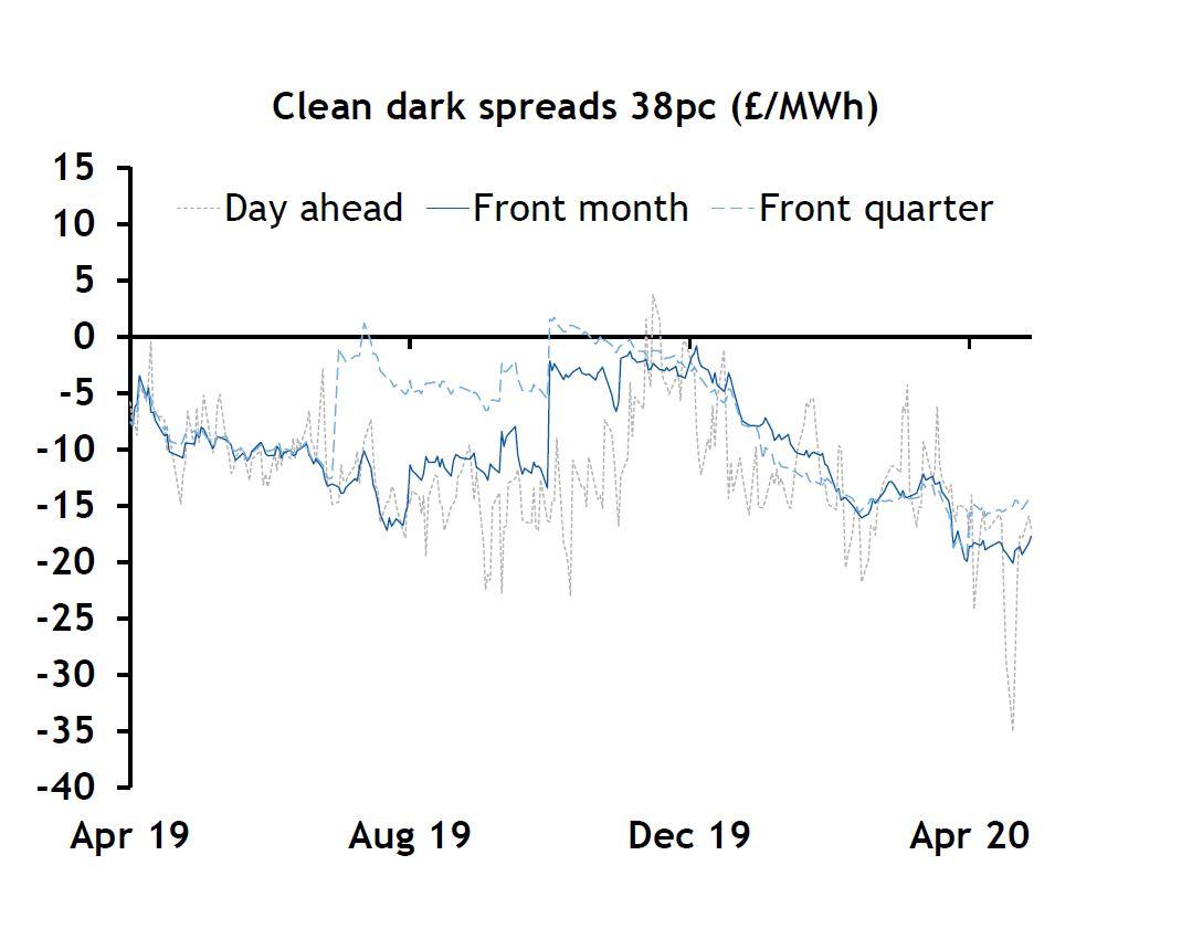 clean dark spreads