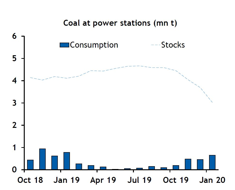 coal at power stations