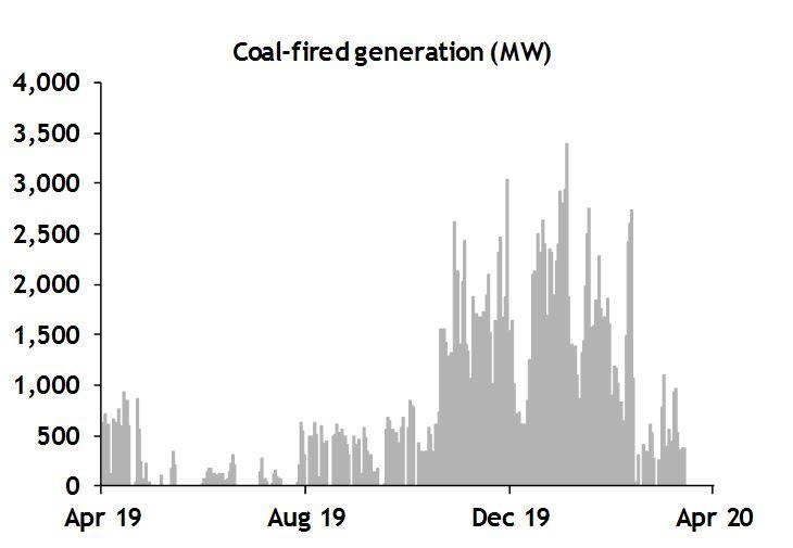 coal fired gen