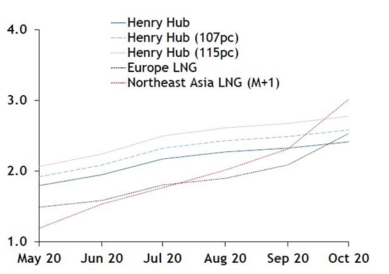 US LNG netbacks and feedgas curves