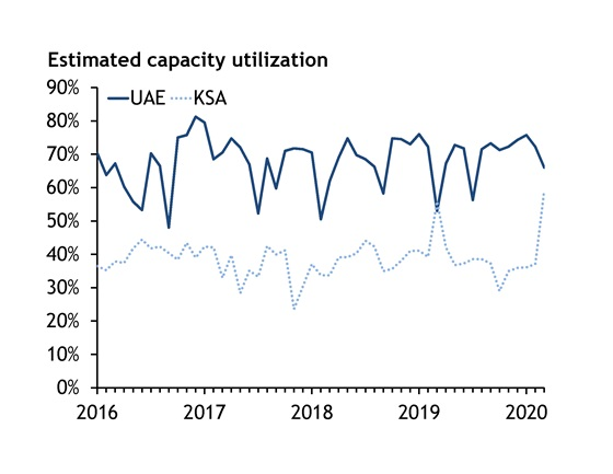 Estimated capacity utilization