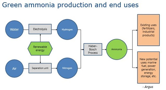 Green ammonia production and end uses