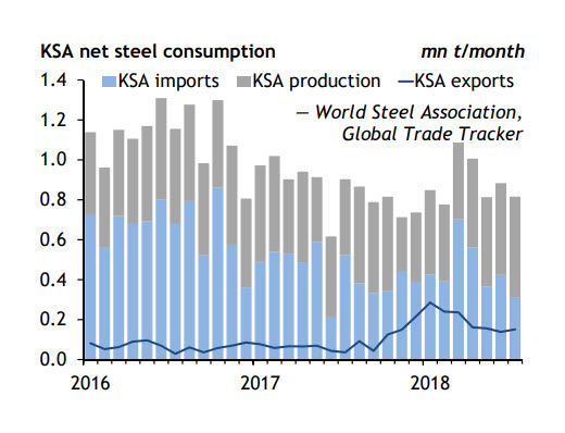 KSA net steel consumption
