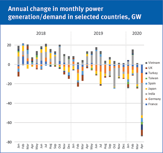Annual change in monthly power generation/demand in selected countries, GW