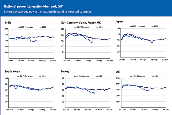 National Power Generation/Demand, GW