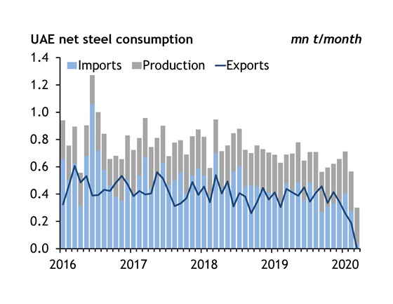 UAE net steel consumption