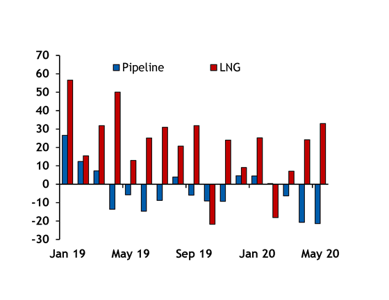 China LNG vs  pipeline imports, y-o-y change