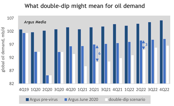 What double-dip might mean for oil demand
