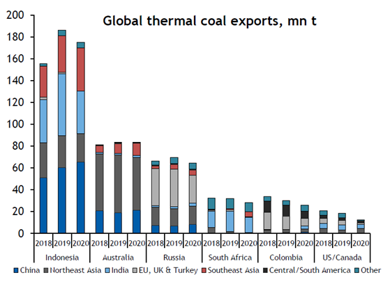 Global thermal coal exports