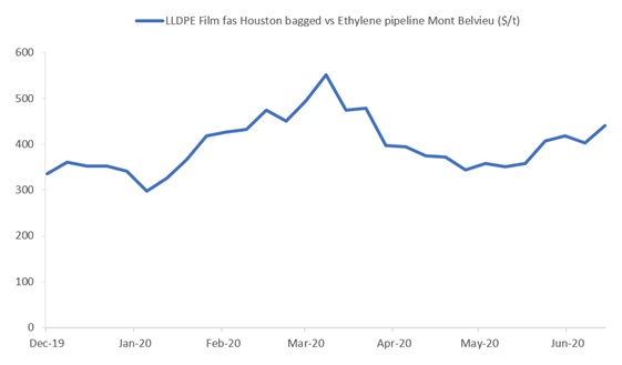 US polyethylene margins squeezed by rebounding ethylene prices