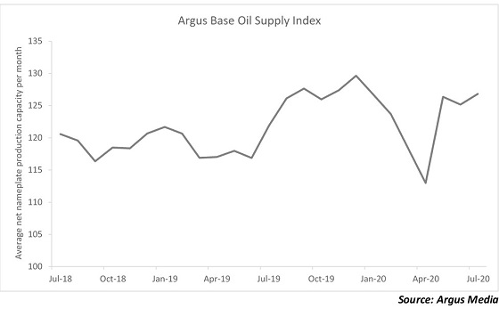 Argus Base Oil Supply Index