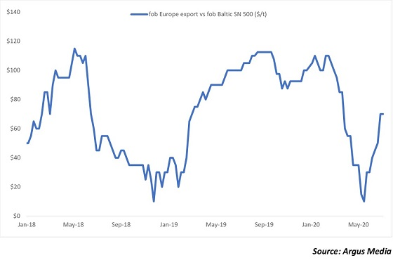 Europe export SN 500 premium to Baltic prices rebounds