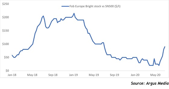 Europe bright stock rebounds versus SN 500