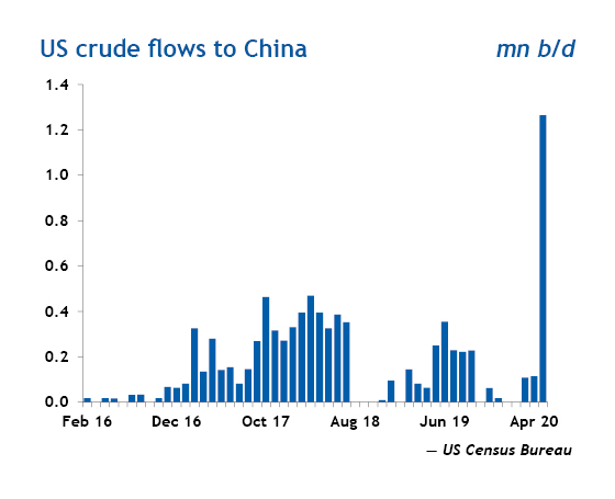 US crude flows to China