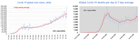 Covid-19 global new cases, daily; Global Covid-19 deaths per day & 7-day average
