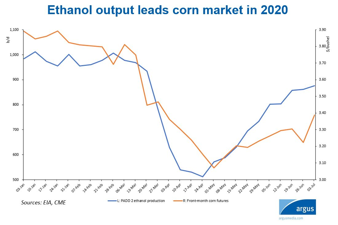 ethanol-fertilizer-podcast-chart