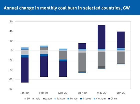 Annual change in monthly coal burn in selected countries, GW