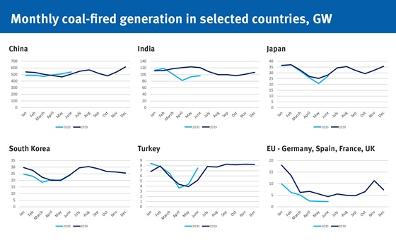 Monthly coal-fired generation in selected countries