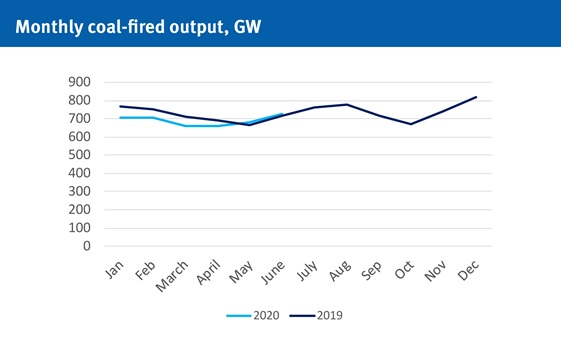 Monthly coal-fired output, GW