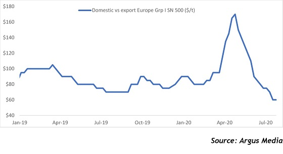 Europe export prices lead rebound