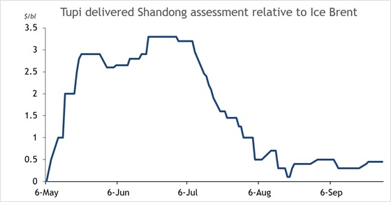 Tupi delivered Shandong assessment relative to Ice Brent