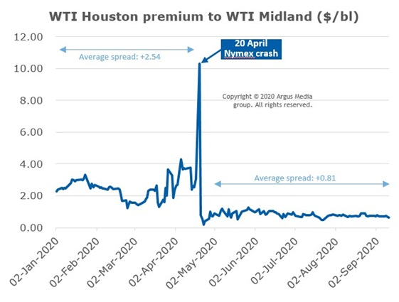 WTI Houston premium to WTI Midland