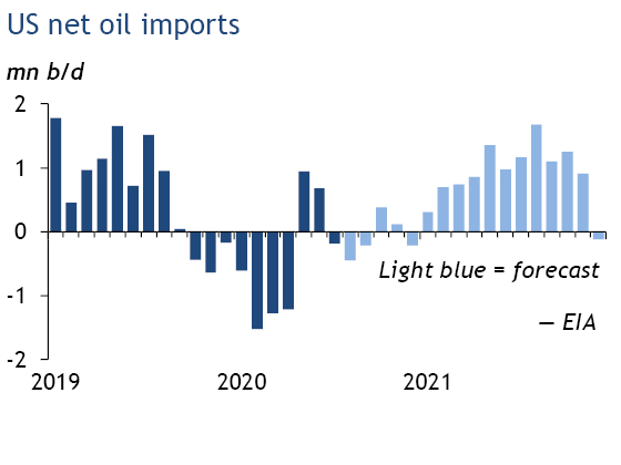 US net oil imports