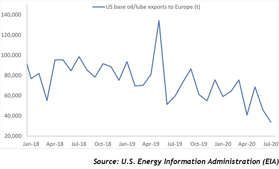 US base oil, lube exports to Europe fall from 2Q 2020