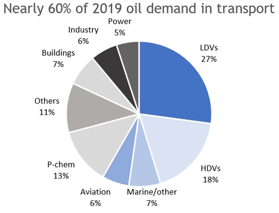 Nearly 60pc of 2019 oil demand in transport