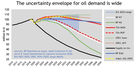 The uncertainty envelope for oil demand is wide