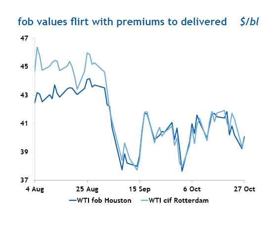 fob values flirt with premium to delivered
