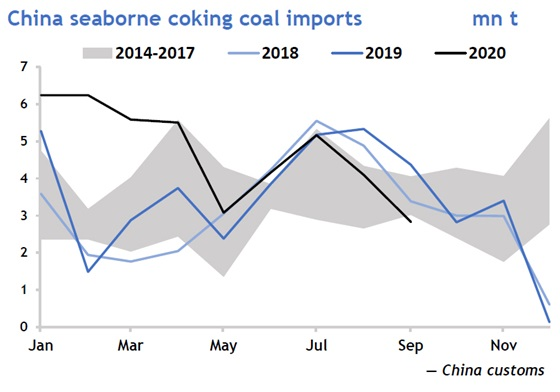 China seaborne coking coal imports