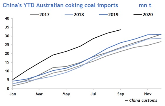 China's YTD Australian coking coal imports