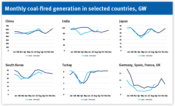 Monthly coal-fired generation in selected countries, GW