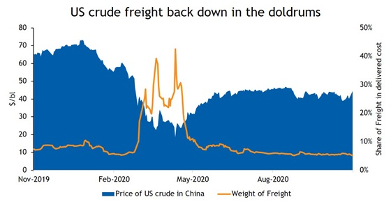 US crude freight back down in the doldrums