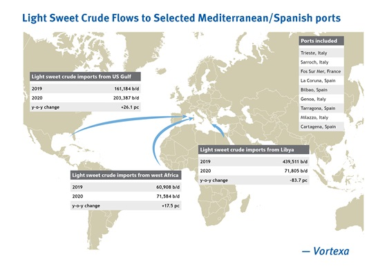 Light sweet crude flows to selected Mediterranean / Spanish ports