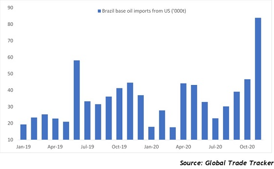 Brazil's base oil imports from US rise