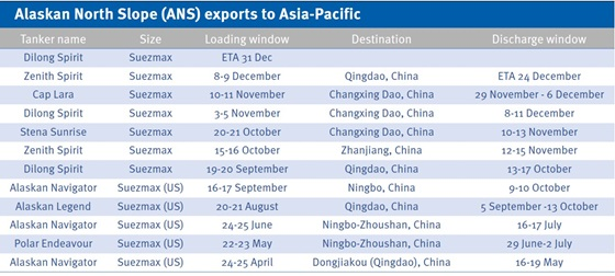 Alaskan North Slope (ANS) exports to Asia-Pacific