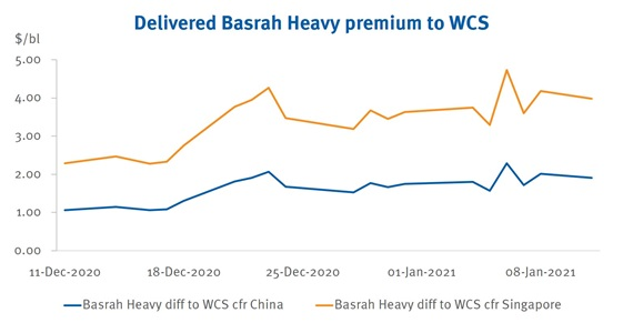 Delivered Basrah Heavy premium to WCS