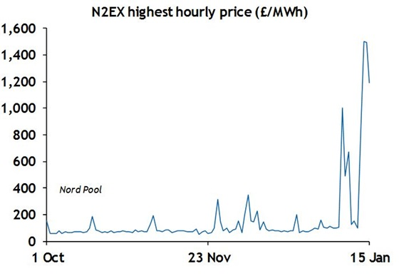 N2EX highest hourly price