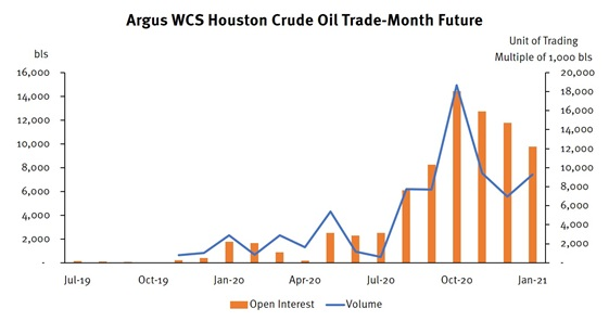 Argus WCS Houston crude oil trade-month future