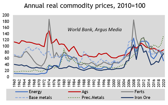 Annual real commodity prices