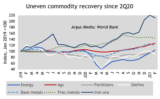 Uneven commodity recovery since 2Q 2020