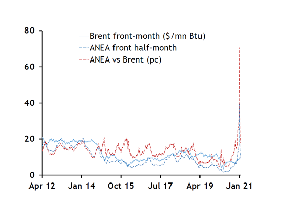 graph-2-lng-anea-vs-brent-prices