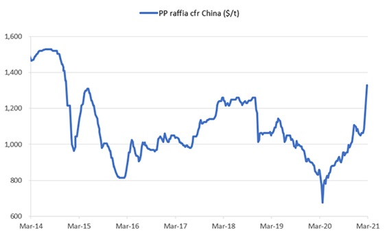 China's PP prices rise to six-year high as global supply tightens