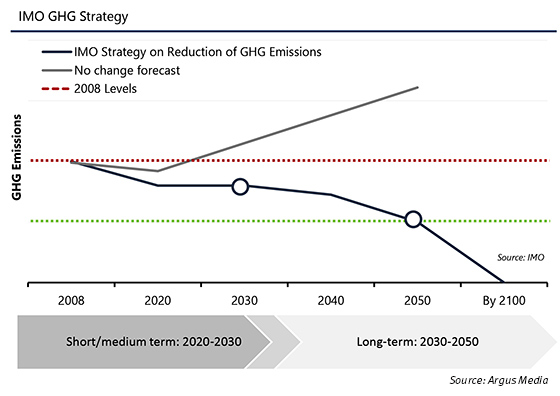 IMO GHG Strategy