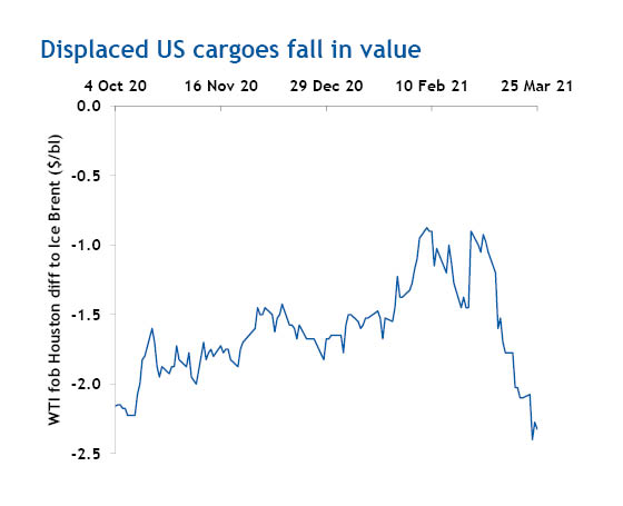 Displaced US cargoes fall in value
